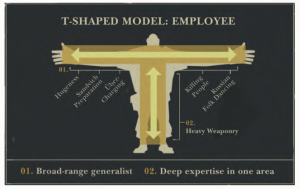 Valve's T-Shaped Employee, found in their handbook
