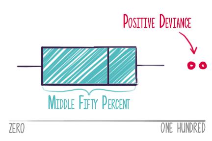 positivedeviance